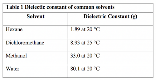 dielectic constant of common solids