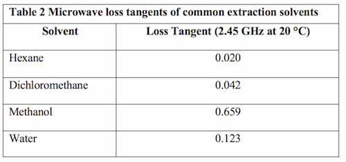 microwave loss tangents of common extraction solvents